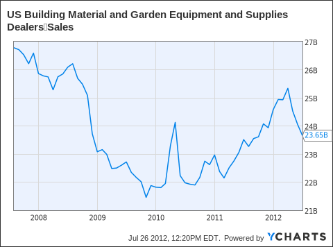 US Building Material and Garden Equipment and Supplies DealersSales Chart