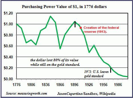 Purchasing Power of the Dollar After Federal Reserve was Created