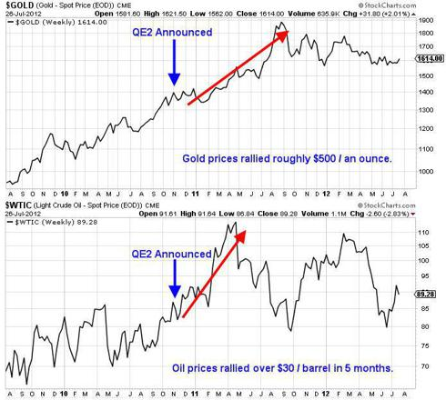 Gold and Oil Price After Quantitative Easing