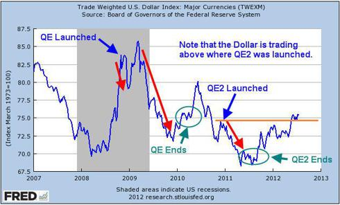 Impact that Quantitative Easing has on the Dollar