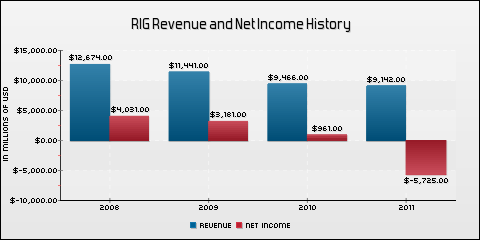 Transocean Ltd. Revenue and Net Income History