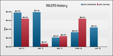 Transocean Ltd. EPS Historical Results vs Estimates