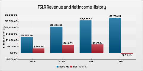 First Solar, Inc. Revenue and Net Income History