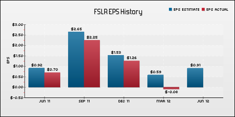 First Solar, Inc. EPS Historical Results vs Estimates
