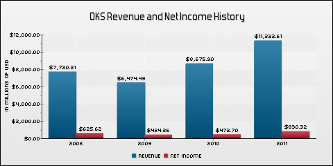ONEOK Partners, L.P. Revenue and Net Income History