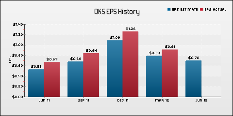 ONEOK Partners, L.P. EPS Historical Results vs Estimates