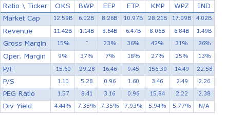 ONEOK Partners, L.P. key ratio comparison with direct competitors