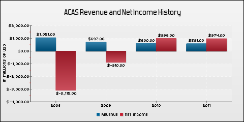 American Capital, Ltd. Revenue and Net Income History