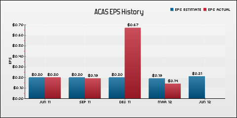 American Capital, Ltd. EPS Historical Results vs Estimates
