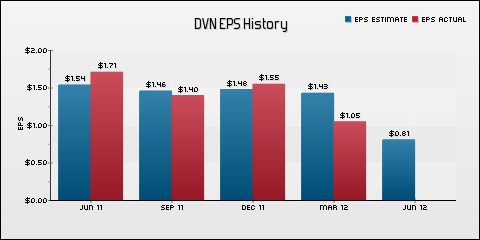 Devon Energy Corporation EPS Historical Results vs Estimates