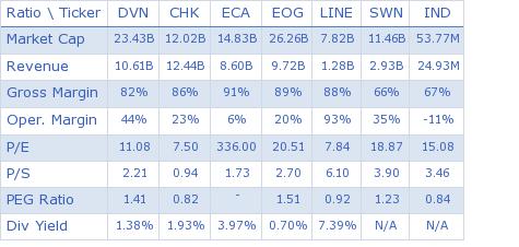 Devon Energy Corporation key ratio comparison with direct competitors