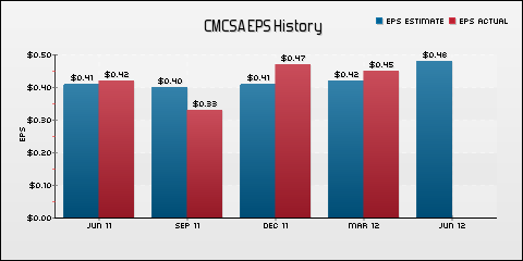 Comcast Corporation EPS Historical Results vs Estimates