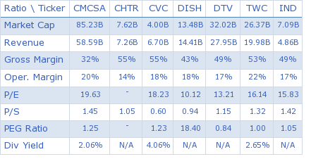 Comcast Corporation key ratio comparison with direct competitors