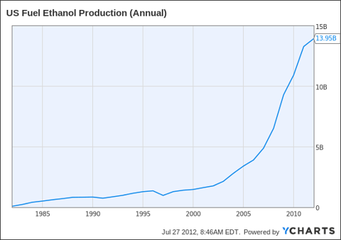 US Fuel Ethanol Production (Annual) Chart