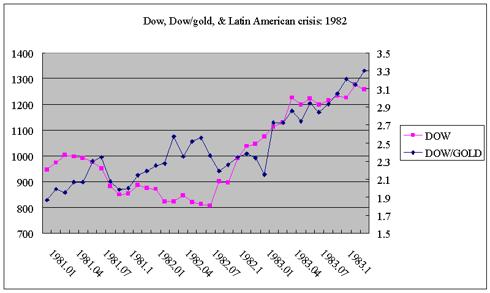 Dow & Latin American crisis 1982