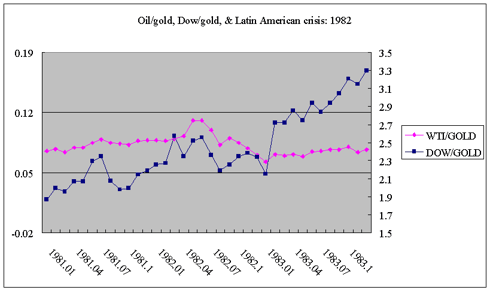 oil/gold & Latin American crisis 1982