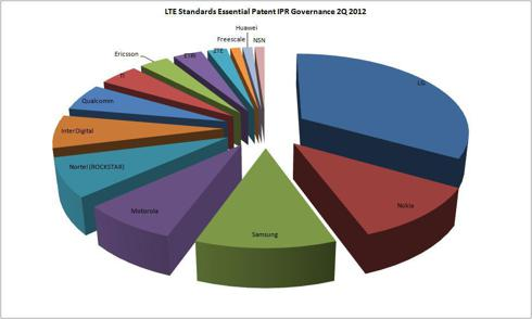 LTE Standards Essential Patents by Owner
