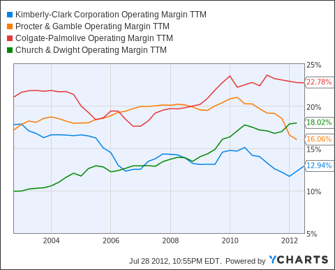 KMB Operating Margin TTM Chart