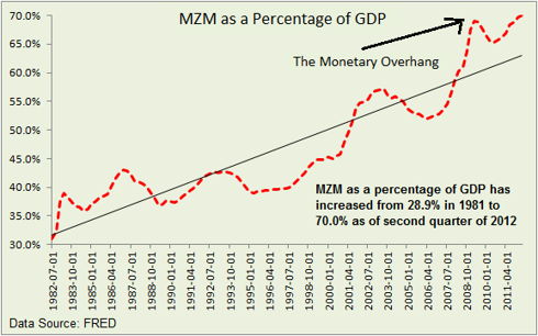 MZM as percentage of GDP