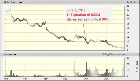 Groupon Stock Chart & Lock-Up Expiration