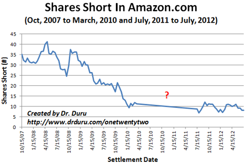 Shorts have largely backed off Amazon.com over the years