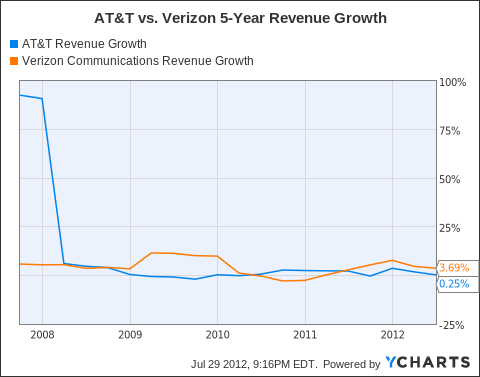 T Revenue Growth Chart