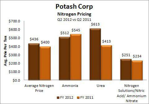 Avg Nitrogen Prices Q2 2011 vs Q2 2012