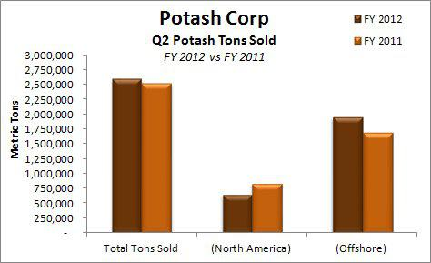 Potash Corp Potash Tons Sold Q2 2012 v Q2 2011