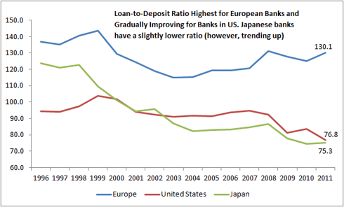 Loan-to-deposit Ratio for US, EU and Japanese Banks