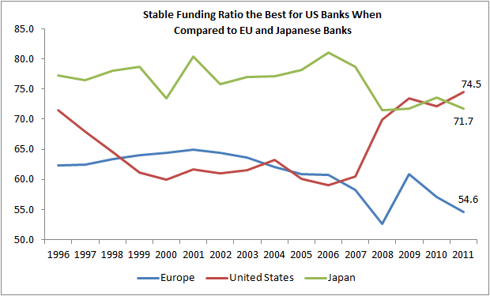 Stable funding ratio for US,EU and Japanese Banking Sector