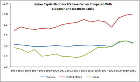 Capital Ratios for EU, US and Japanese Banks
