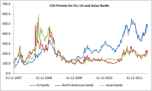CDS Premia for EU, US and Asian Banks