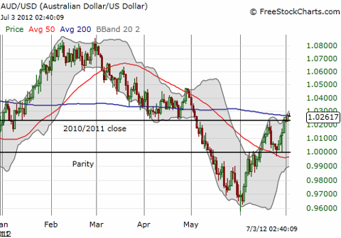 The 200-day moving average (DMA) seems as good a point as any for the Aussie