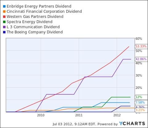 EEP Dividend Chart