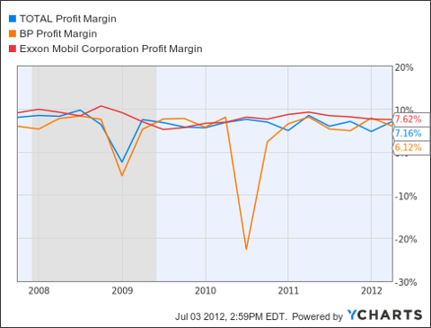 TOT Profit Margin Chart