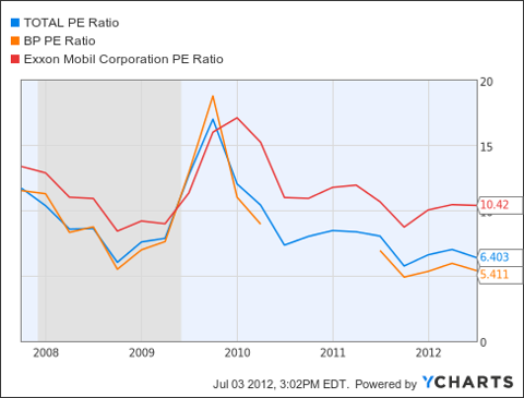 TOT PE Ratio Chart