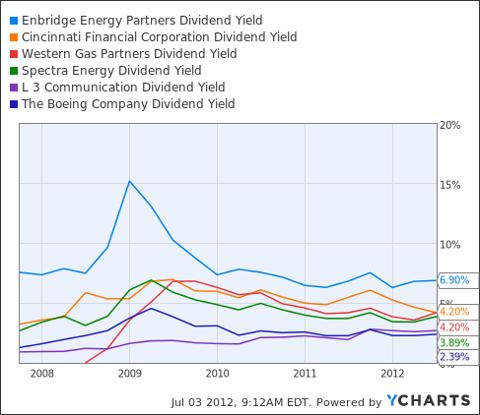 EEP Dividend Yield Chart