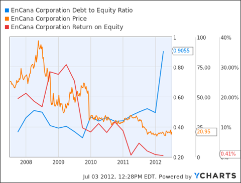 ECA Debt to Equity Ratio Chart