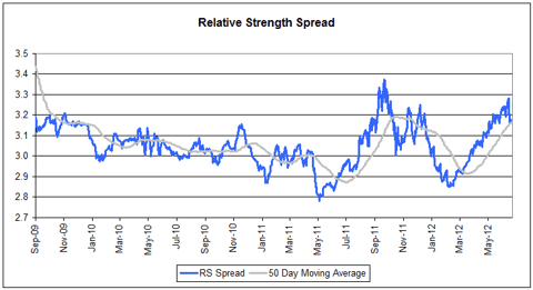 RSSpread2070312 Relative Strength Spread