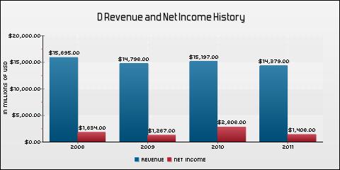 Dominion Resources, Inc. Revenue and Net Income History
