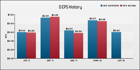 Dominion Resources, Inc. EPS Historical Results vs Estimates