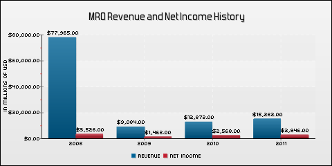 Marathon Oil Corporation Revenue and Net Income History