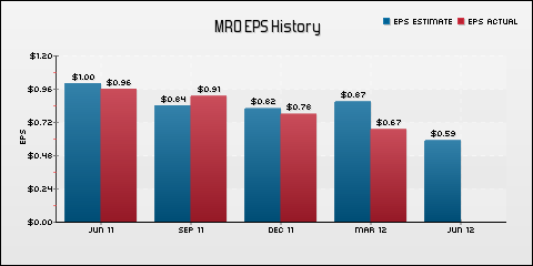 Marathon Oil Corporation EPS Historical Results vs Estimates