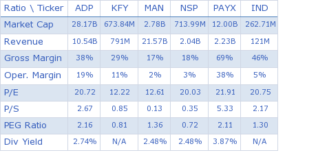 Automatic Data Processing, Inc. key ratio comparison with direct competitors