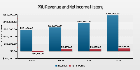 Prudential Financial, Inc. Revenue and Net Income History