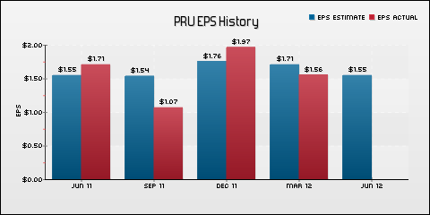 Prudential Financial, Inc. EPS Historical Results vs Estimates