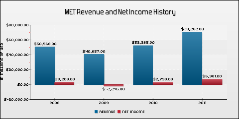 MetLife, Inc. Revenue and Net Income History