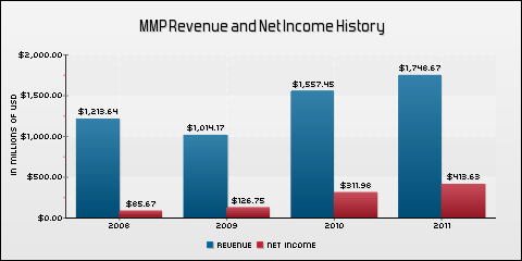 Magellan Midstream Partners LP Revenue and Net Income History