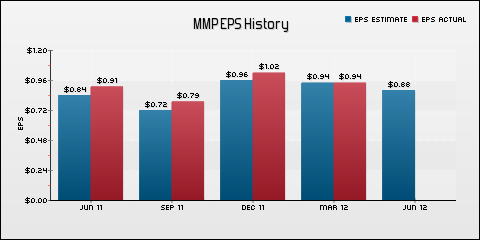 Magellan Midstream Partners LP EPS Historical Results vs Estimates