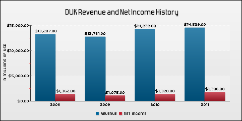 Duke Energy Corporation Revenue and Net Income History